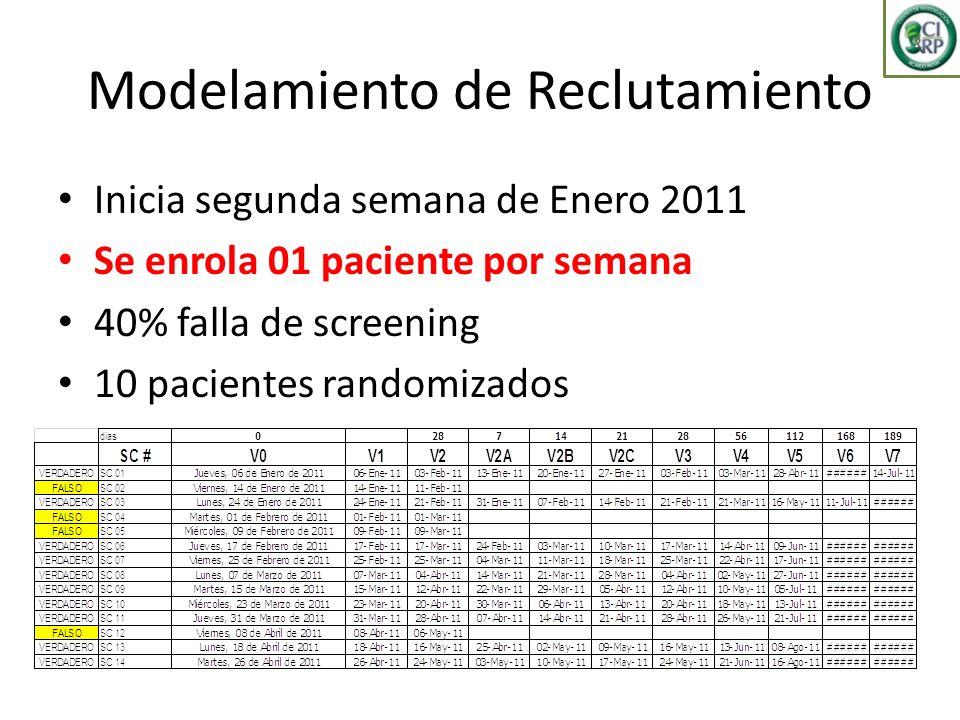 Modelamiento de Reclutamiento Inicia segunda semana de Enero 2011 Se enrola 01 paciente por semana 40% falla de screening 10 pacientes randomizados