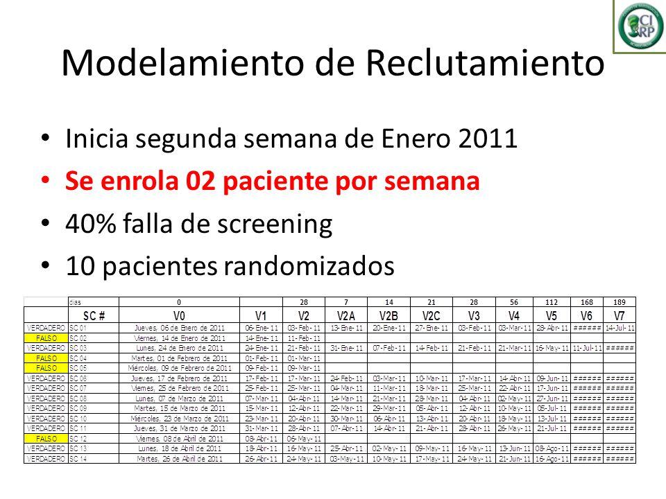 Modelamiento de Reclutamiento Inicia segunda semana de Enero 2011 Se enrola 02 paciente por semana 40% falla de screening 10 pacientes randomizados