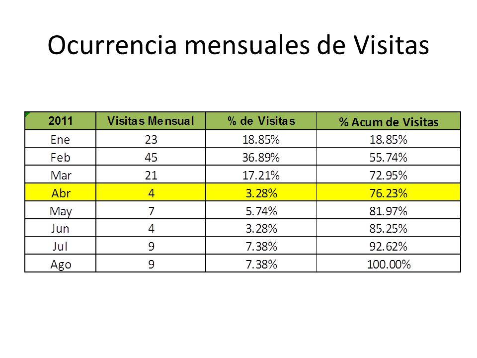Ocurrencia mensuales de Visitas