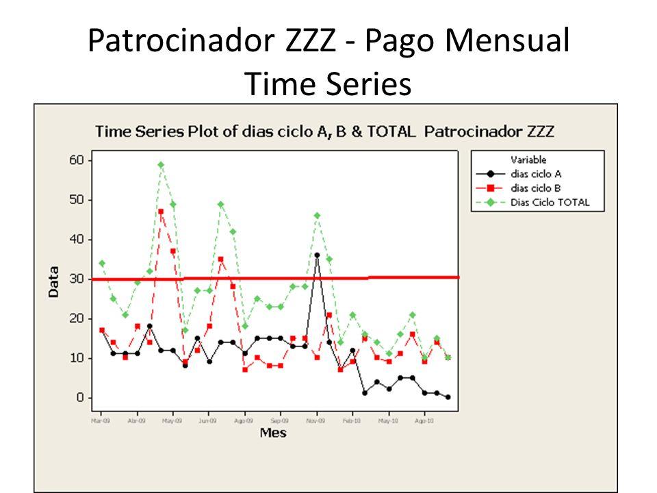 Patrocinador ZZZ - Pago Mensual Time Series