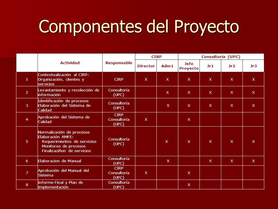Componentes del Proyecto ActividadResponsable CIRPConsultoría (UPC) DirectorAdm1 Jefe Proyecto Jr1Jr2Jr3 1 Contextualización al CIRP: Organización, clientes y servicios CIRPXXXXXX 2 Levantamiento y recolección de información Consultoría (UPC) XXXXX 3 Identificación de procesos Elaboración del Sistema de Calidad Consultoría (UPC) XXXXX 4 Aprobación del Sistema de Calidad CIRP Consultoría (UPC) X X 5 Normalización de procesos Elaboración AMFE: Requerimientos de servicios Monitoreo de procesos Finalizaciñon de servicios Consultoría (UPC) X XXXX 6Elaboracion de Manual Consultoría (UPC) X XXX 7 Aprobación del Manual del Sistema CIRP Consultoría (UPC) X X 8 Informe Final y Plan de Implementación Consultoría (UPC) X