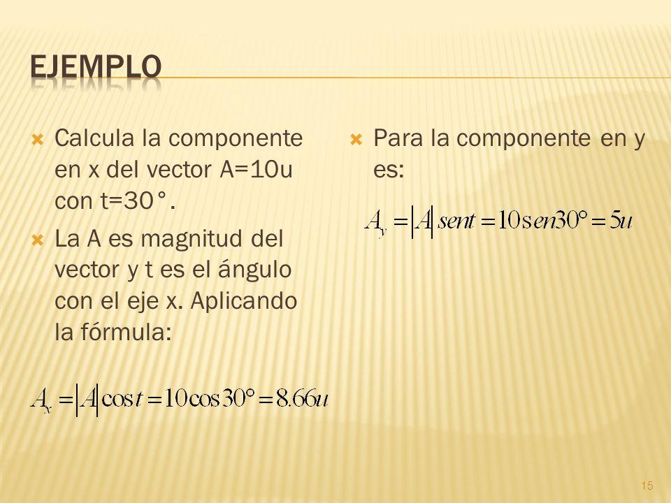 Calcula la componente en x del vector A=10u con t=30°. La A es magnitud del vector y t es el ángulo con el eje x. Aplicando la fórmula: Para la compon