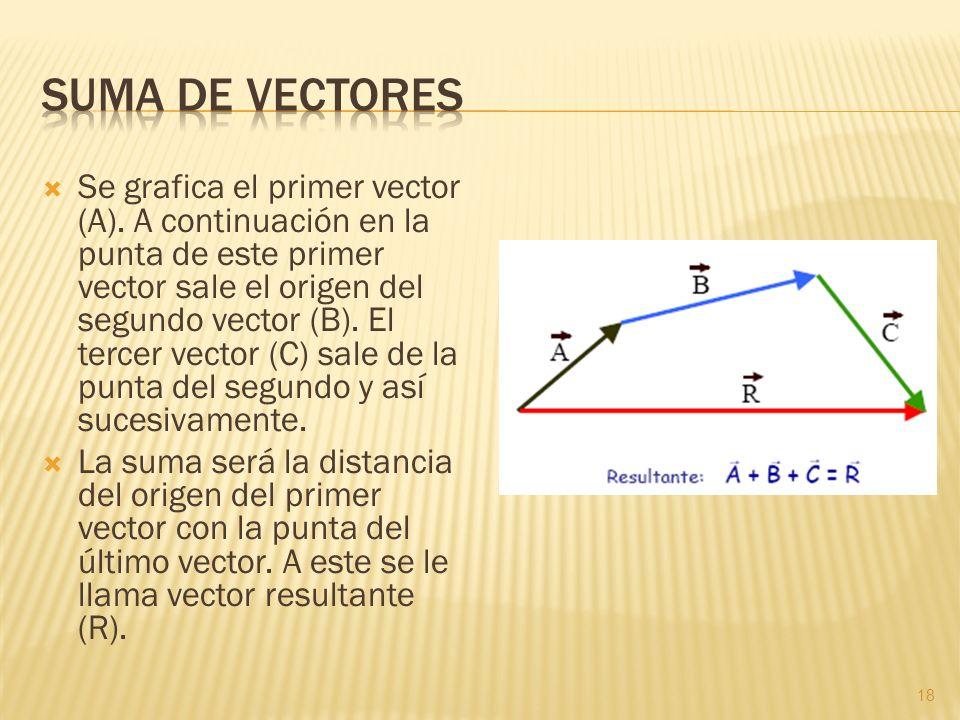 Se grafica el primer vector (A). A continuación en la punta de este primer vector sale el origen del segundo vector (B). El tercer vector (C) sale de