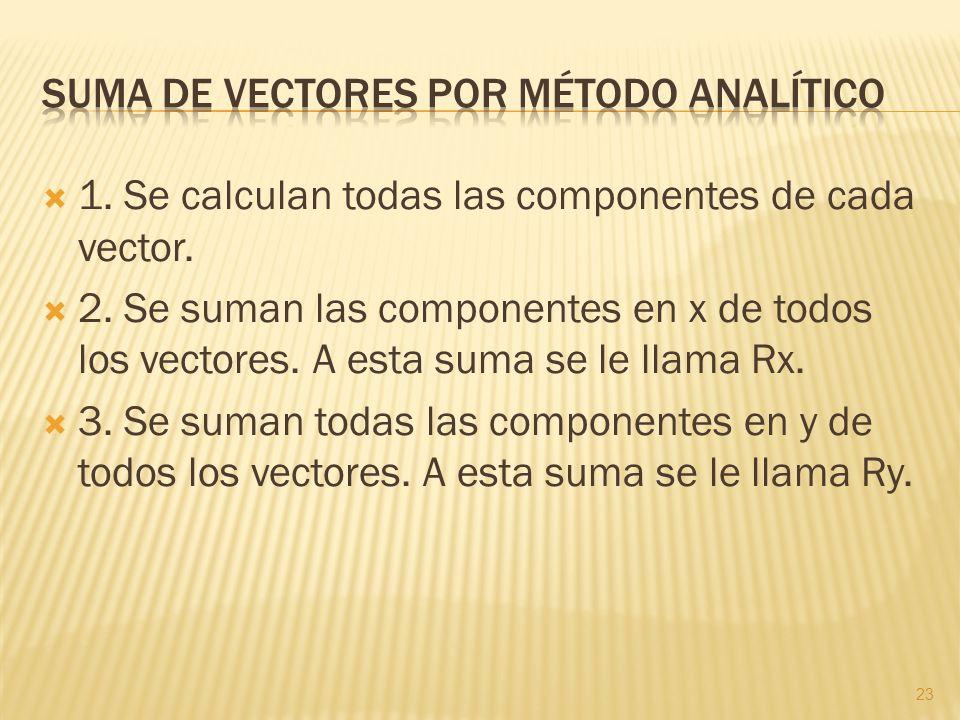 1. Se calculan todas las componentes de cada vector. 2. Se suman las componentes en x de todos los vectores. A esta suma se le llama Rx. 3. Se suman t