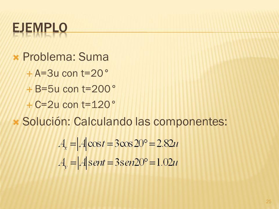 Problema: Suma A=3u con t=20° B=5u con t=200° C=2u con t=120° Solución: Calculando las componentes: 25