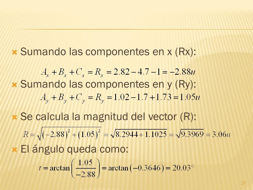 Sumando las componentes en x (Rx): Sumando las componentes en y (Ry): Se calcula la magnitud del vector (R): El ángulo queda como: 27