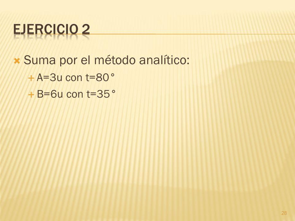 Suma por el método analítico: A=3u con t=80° B=6u con t=35° 28