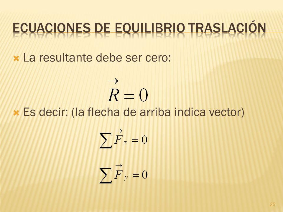 La resultante debe ser cero: Es decir: (la flecha de arriba indica vector) 25