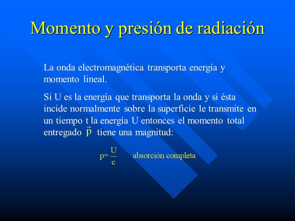 Momento y presión de radiación La onda electromagnética transporta energía y momento lineal. Si U es la energía que transporta la onda y si ésta incid