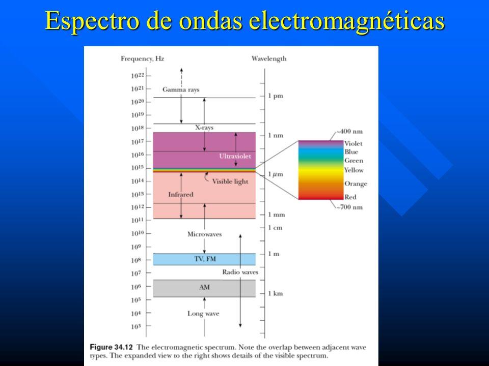 Espectro de ondas electromagnéticas