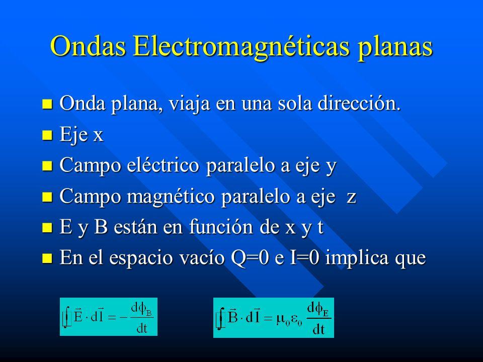 Ondas Electromagnéticas planas Onda plana, viaja en una sola dirección. Onda plana, viaja en una sola dirección. Eje x Eje x Campo eléctrico paralelo