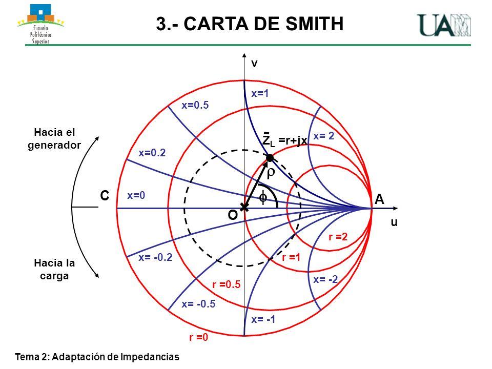 Tema 2: Adaptación de Impedancias 3.9 – Ejemplo de adaptación con elementos concentrados Z0Z0 ZLZL