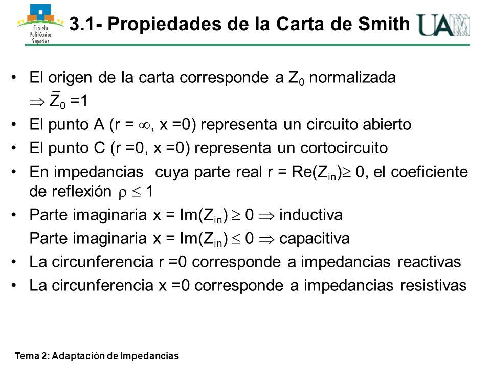 Tema 2: Adaptación de Impedancias Ejemplo de aplicación 2 Desplazamiento por círculo de l L l cte.