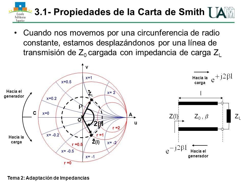 Tema 2: Adaptación de Impedancias Los puntos de corte de la circunferencia de (l) constante con la de x =0, delimitan la Z(l) máxima y mínima con dicho coeficiente de reflexión.