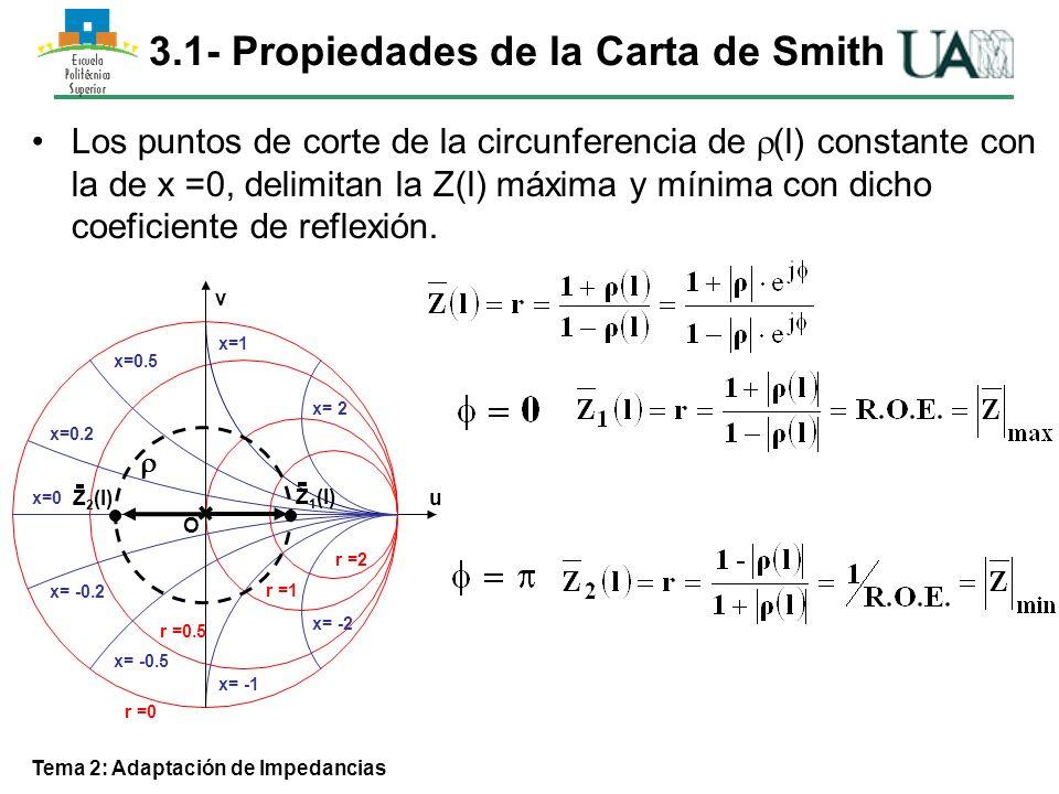 Tema 2: Adaptación de Impedancias Ejemplo de aplicación 2 ZdZd ZcZc l= 0.175 Desplazamiento por círculo de l l cte.