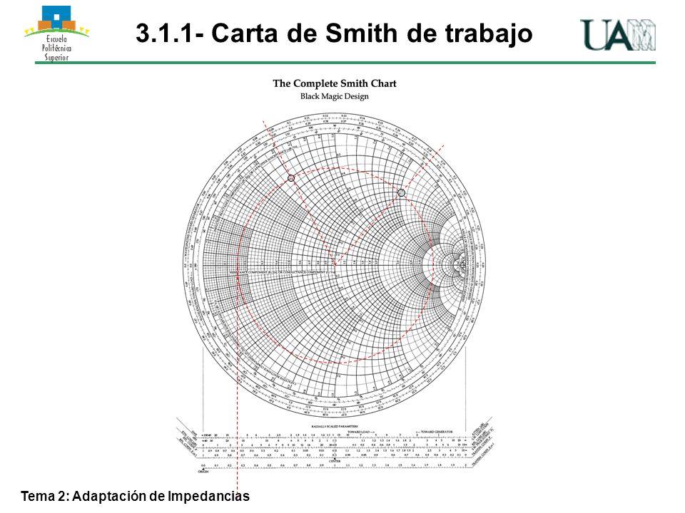 Tema 2: Adaptación de Impedancias 3.2 - Carta de Smith de admitancias Si definimos el coeficiente de reflexión de admitancias y, podemos relacionarlo con el de impedancias hasta ahora visto z : x=1 x= -1 x= -2 x= 2 x=0.5 x=0.2 x=0 x= -0.2 x= -0.5 r =2 r =1 r =0.5 r =0 ZLZL O z L YLYL y L u v
