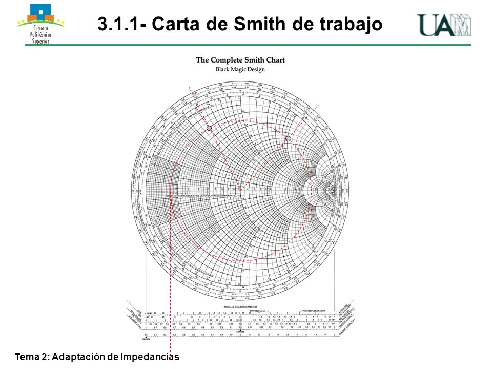Tema 2: Adaptación de Impedancias 3.5 – Sintonizador doble Configuración serie Procedimiento análogo a la configuración paralelo, pero trabajando con impedancias.