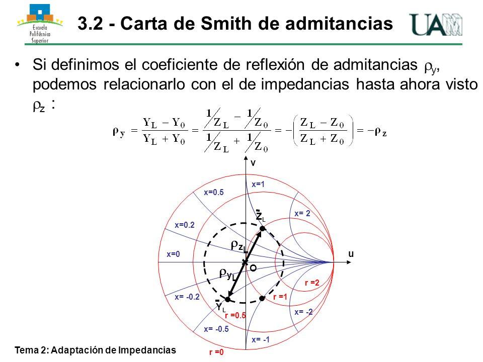 Tema 2: Adaptación de Impedancias b=1 b= -1 b= -2 b= 2 b=0.5 b=0.2 b=0 b= -0.2 b= -0.5 g =2 g =1 g =0.5 g =0 u v La nueva carta de Smith representa admitancias Y=g+jb Existen circunferencias de conductancia g constante, y de susceptancia b constante Dichas circunferencias son simétricas, respecto al eje v, a las de la C.Smith de impedancias.
