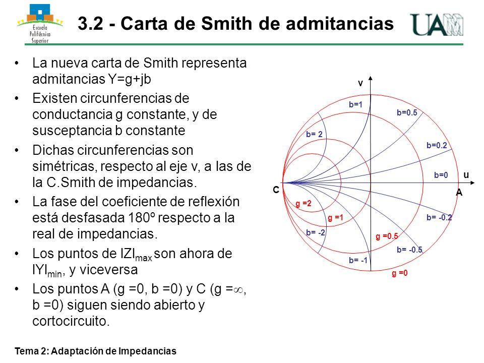 Tema 2: Adaptación de Impedancias 3.7 – Teoría aproximada de pequeñas reflexiones l ZLZL Z1Z1 Z0Z0 Introduciendo Para valores pequeños de y RealesDefinición (Salto de impedancia)