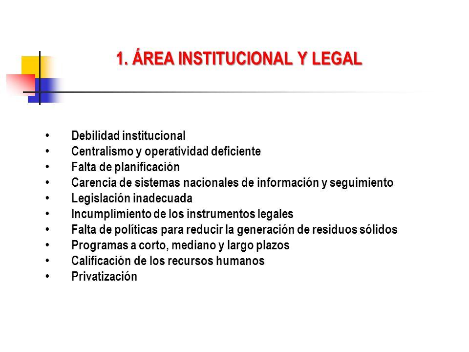 1. ÁREA INSTITUCIONAL Y LEGAL Debilidad institucional Centralismo y operatividad deficiente Falta de planificación Carencia de sistemas nacionales de