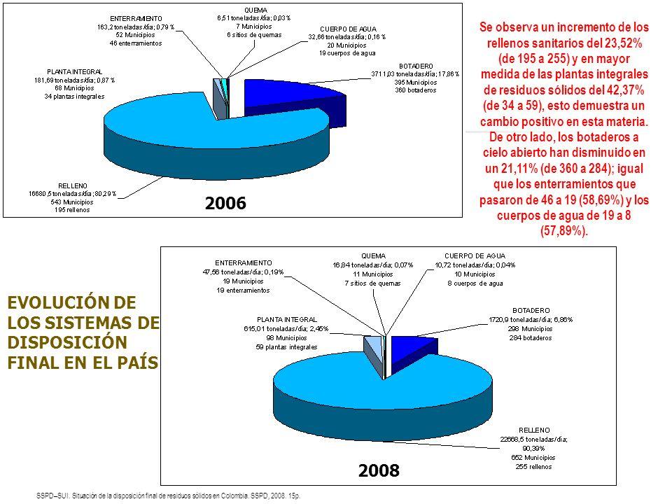 EVOLUCIÓN DE LOS SISTEMAS DE DISPOSICIÓN FINAL EN EL PAÍS 2006 2008 Se observa un incremento de los rellenos sanitarios del 23,52% (de 195 a 255) y en
