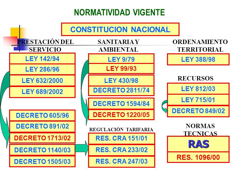 NORMATIVIDAD VIGENTE LEY 388/98 CONSTITUCION NACIONAL RES. 1096/00 RAS LEY 142/94 LEY 286/96 LEY 632/2000 LEY 689/2002 DECRETO 1713/02 DECRETO 891/02