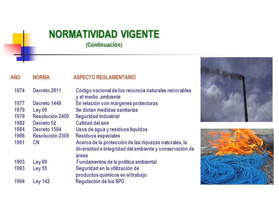 NORMATIVIDAD VIGENTE (Continuación) AÑO NORMA ASPECTO REGLAMENTARIO 1974 Decreto 2811 Código nacional de los recursos naturales renovables y el medio