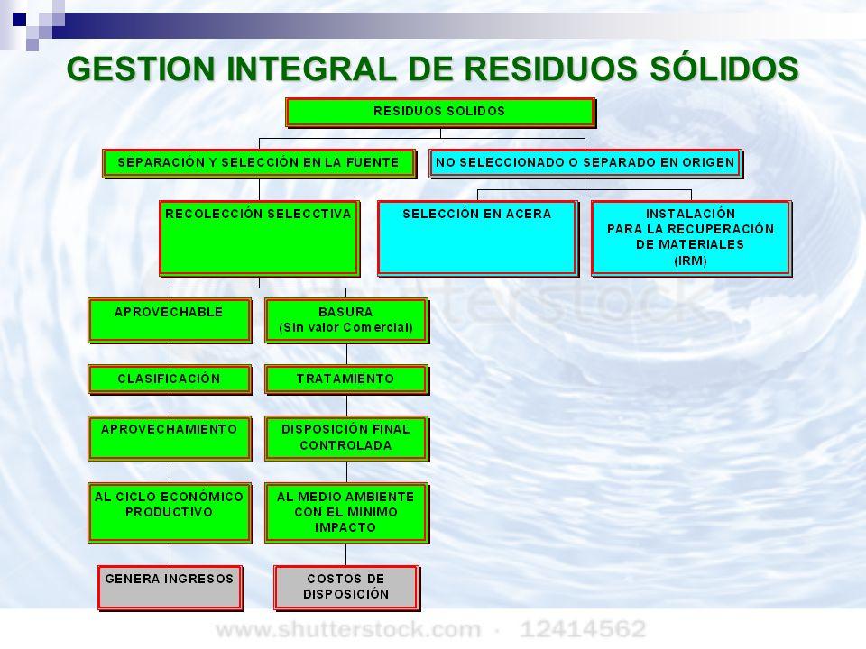 GESTION INTEGRAL DE RESIDUOS SÓLIDOS