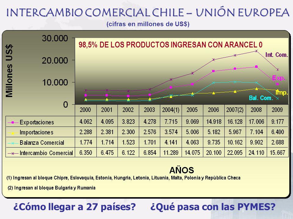 INTERCAMBIO COMERCIAL CHILE – UNIÓN EUROPEA (cifras en millones de US$) 98,5% DE LOS PRODUCTOS INGRESAN CON ARANCEL 0 ¿Cómo llegar a 27 países?¿Qué pa
