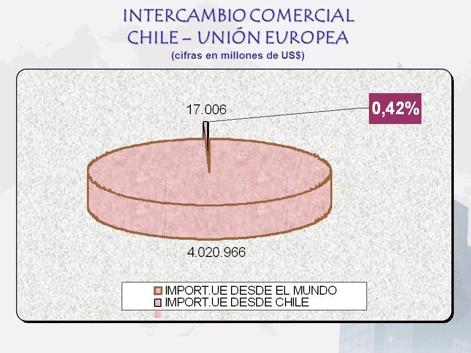 INTERCAMBIO COMERCIAL CHILE – UNIÓN EUROPEA (cifras en millones de US$)