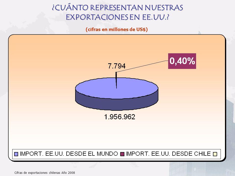 ¿CUÁNTO REPRESENTAN NUESTRAS EXPORTACIONES EN EE.UU.? (cifras en millones de US$) Cifras de exportaciones chilenas Año 2008