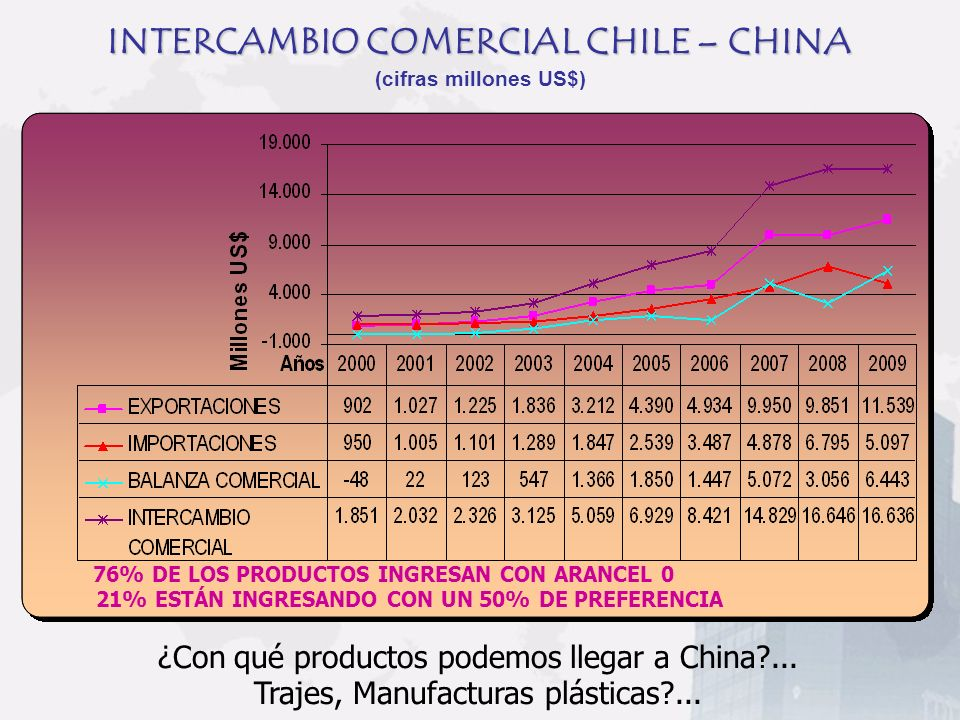 INTERCAMBIO COMERCIAL CHILE – CHINA INTERCAMBIO COMERCIAL CHILE – CHINA (cifras millones US$) 21% ESTÁN INGRESANDO CON UN 50% DE PREFERENCIA 76% DE LO