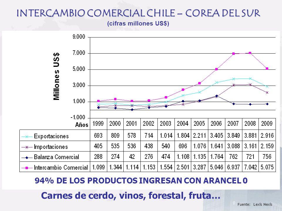 INTERCAMBIO COMERCIAL CHILE – COREA DEL SUR INTERCAMBIO COMERCIAL CHILE – COREA DEL SUR (cifras millones US$) Fuente: Lexis Nexis 94% DE LOS PRODUCTOS