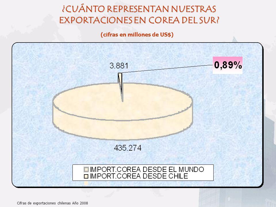 ¿CUÁNTO REPRESENTAN NUESTRAS EXPORTACIONES EN COREA DEL SUR? (cifras en millones de US$) Cifras de exportaciones chilenas Año 2008