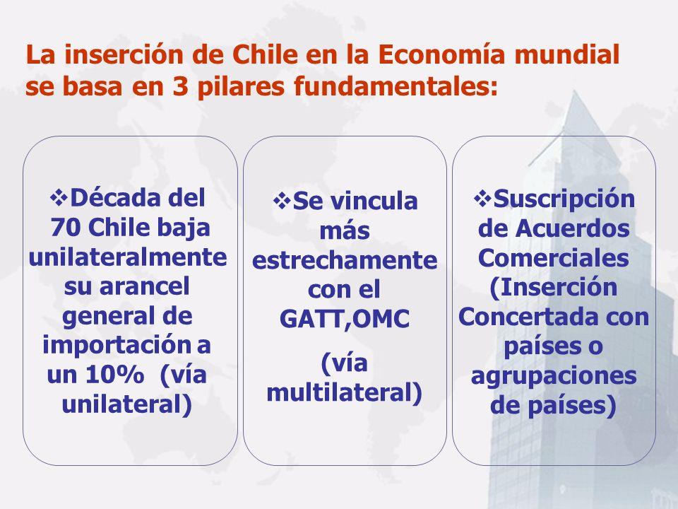UN GRAN MERCADO… FALTAN PRODUCTOS 21 Acuerdos 57 Países +90% Comercio Aprox.