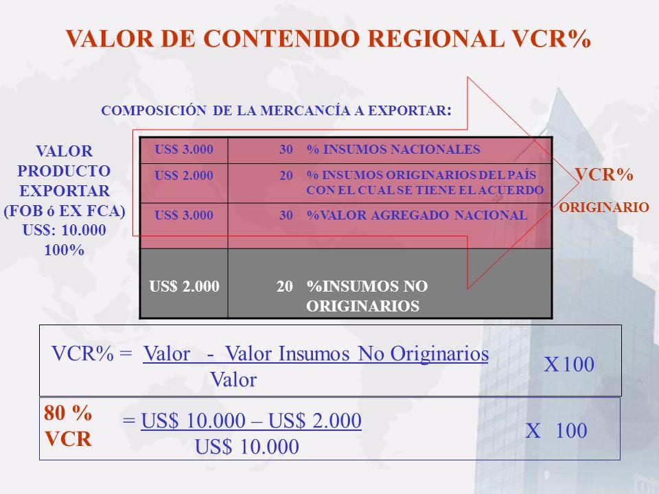 VALOR DE CONTENIDO REGIONAL VCR% US$ 3.00030% INSUMOS NACIONALES US$ 2.00020 % INSUMOS ORIGINARIOS DEL PAÍS CON EL CUAL SE TIENE EL ACUERDO US$ 3.0003