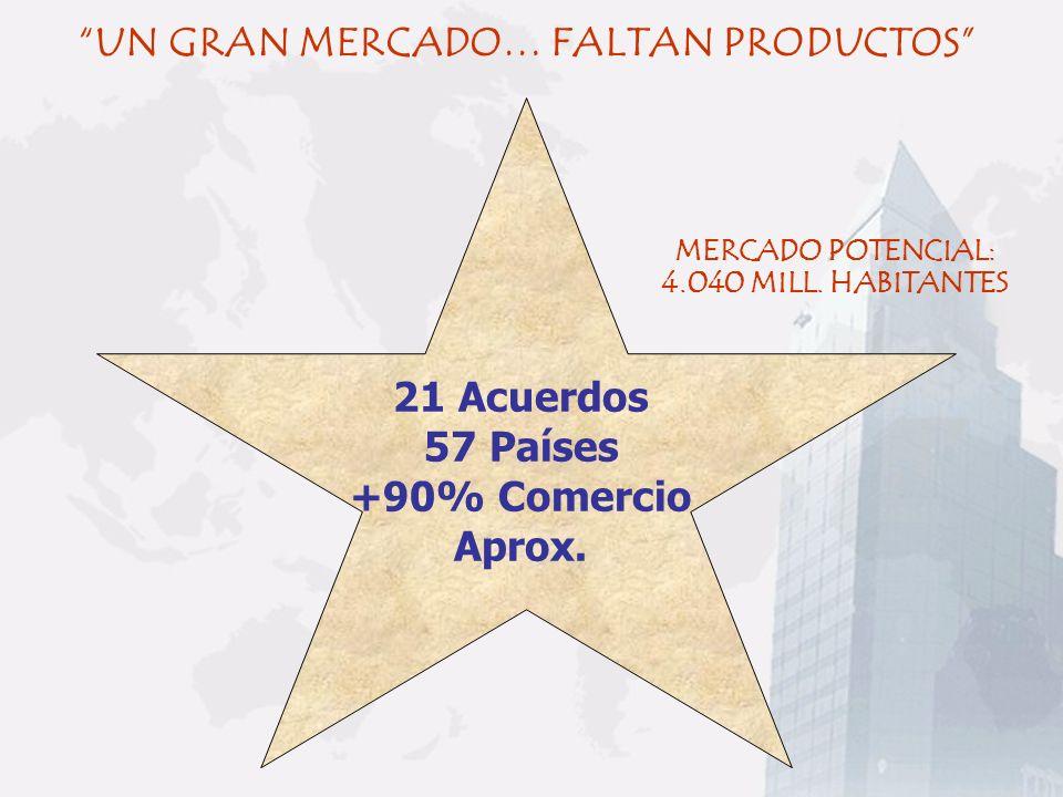 UN GRAN MERCADO… FALTAN PRODUCTOS 21 Acuerdos 57 Países +90% Comercio Aprox. MERCADO POTENCIAL: 4.040 MILL. HABITANTES