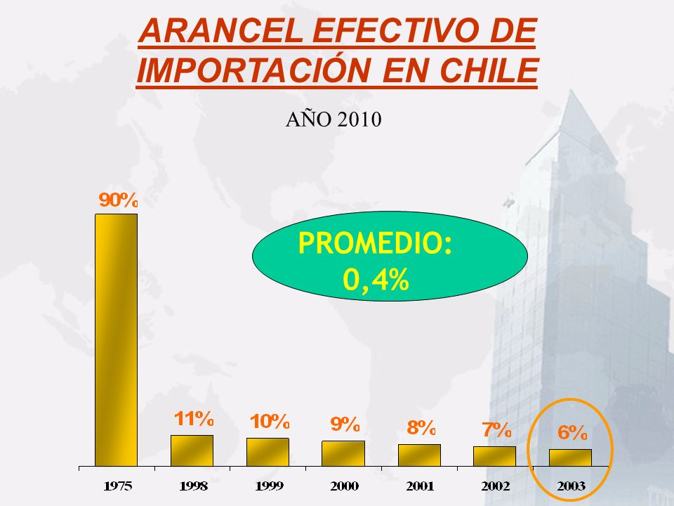 AÑO 2010 ARANCEL EFECTIVO DE IMPORTACIÓN EN CHILE PROMEDIO: 0,4%