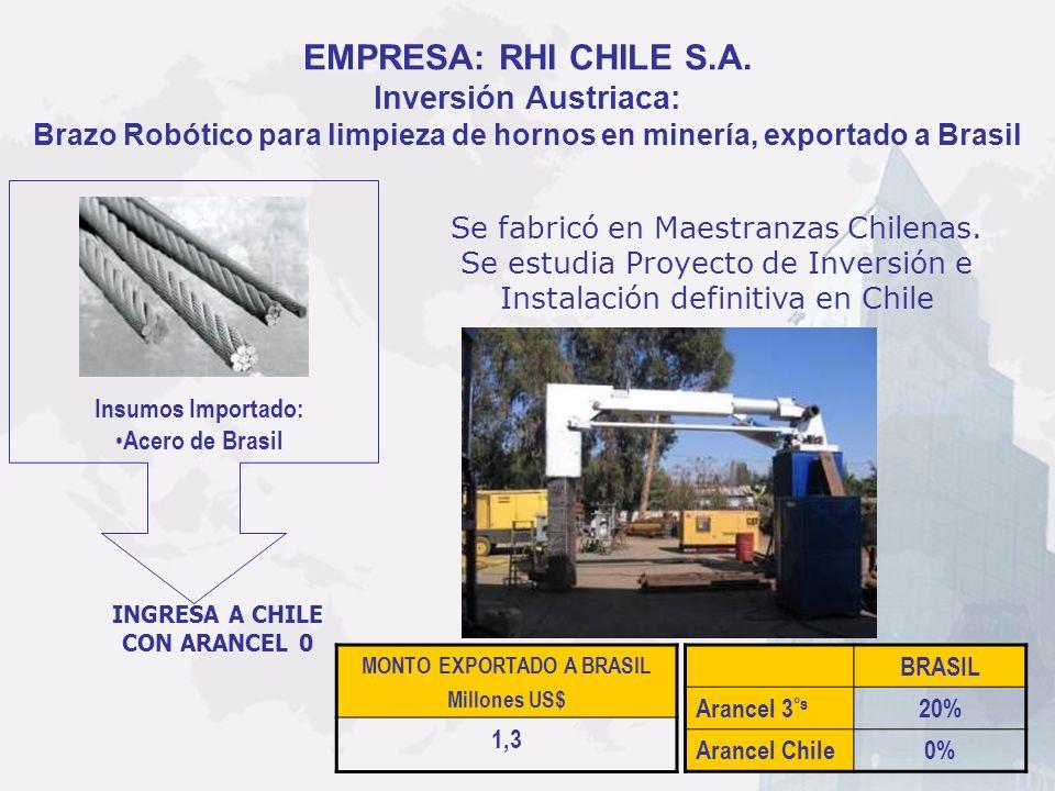 EMPRESA: RHI CHILE S.A. Inversión Austriaca: Brazo Robótico para limpieza de hornos en minería, exportado a Brasil MONTO EXPORTADO A BRASIL Millones U