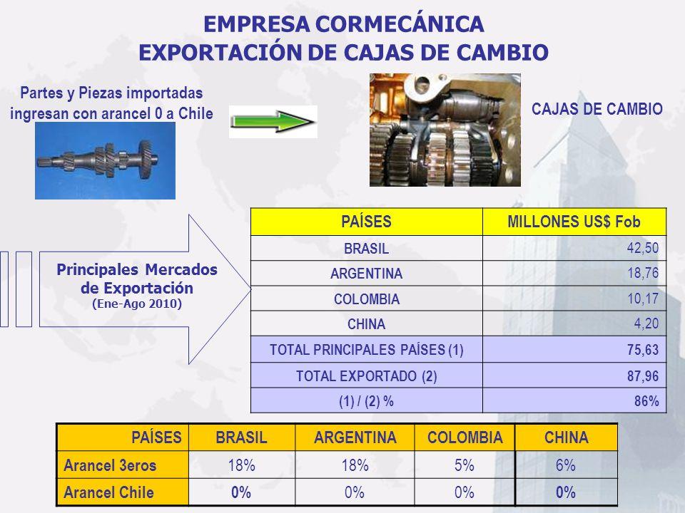 PAÍSESBRASILARGENTINACOLOMBIA Arancel 3eros 18% 5% Arancel Chile0% EMPRESA CORMECÁNICA EXPORTACIÓN DE CAJAS DE CAMBIO CAJAS DE CAMBIO Partes y Piezas
