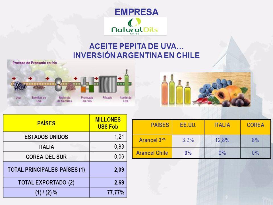 ACEITE PEPITA DE UVA… INVERSIÓN ARGENTINA EN CHILE PAÍSESEE.UU.ITALIACOREA Arancel 3° s 3,2%12,8%8% Arancel Chile0% PAÍSES MILLONES US$ Fob ESTADOS UN