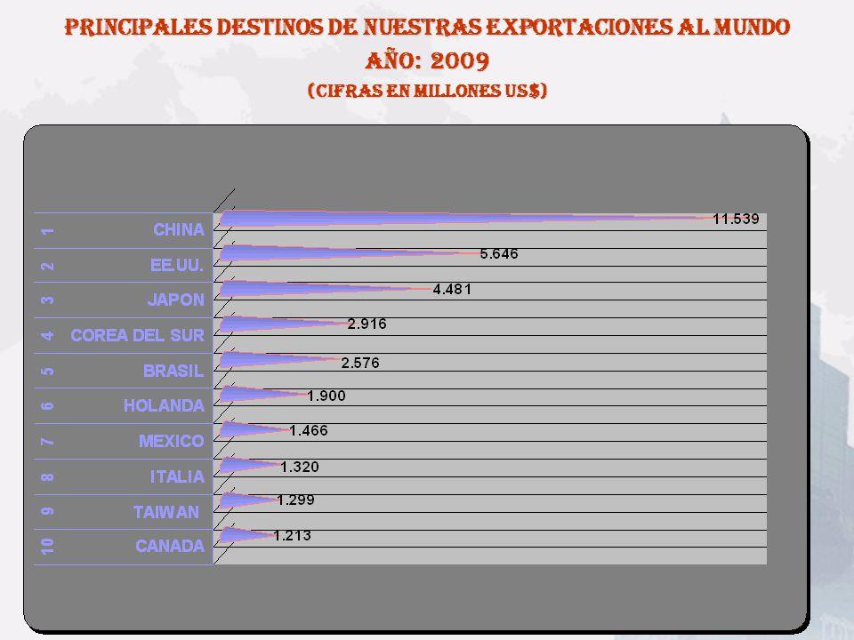 PRINCIPALES DESTINOS DE NUESTRAS EXPORTACIONES AL MUNDO AÑO: 2009 (Cifras en millones US$) Fuente: Legal Publishing Chile