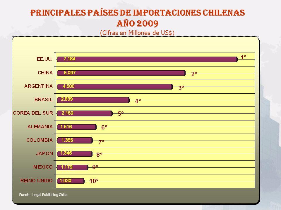 PRINCIPALES PAÍSES DE IMPORTACIONES CHILENAS AÑO 2009 (Cifras en Millones de US$)