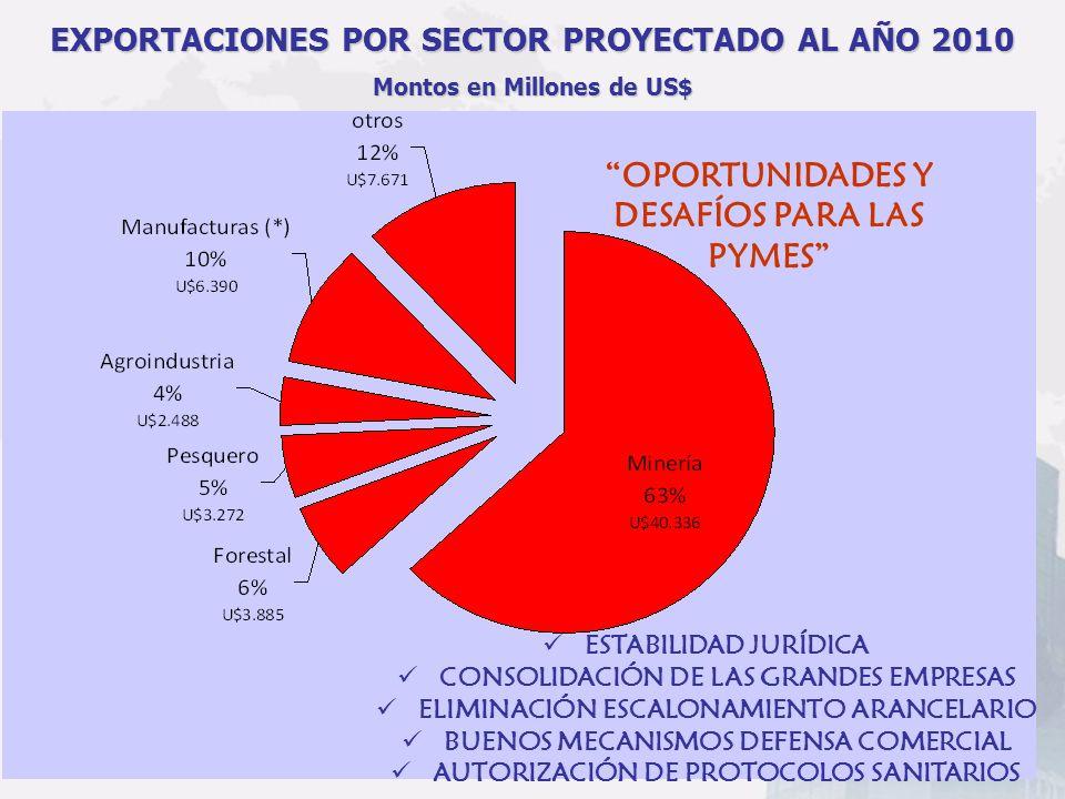 EXPORTACIONES POR SECTOR PROYECTADO AL AÑO 2010 Montos en Millones de US$ ESTABILIDAD JURÍDICA CONSOLIDACIÓN DE LAS GRANDES EMPRESAS ELIMINACIÓN ESCAL