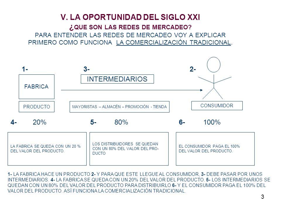 4 ¿COMO FUNCIONAN LAS REDES DE MERCADEO?.