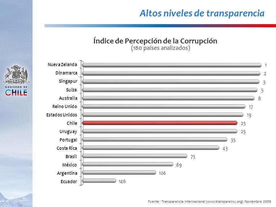 Altos niveles de transparencia Índice de Percepción de la Corrupción (180 países analizados) Fuente: Transparencia Internacional (www.transparency.org