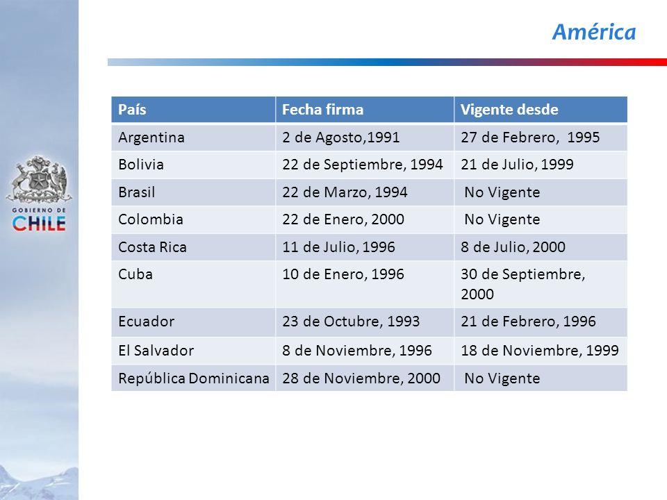 América PaísFecha firmaVigente desde Argentina2 de Agosto,199127 de Febrero, 1995 Bolivia22 de Septiembre, 199421 de Julio, 1999 Brasil22 de Marzo, 19