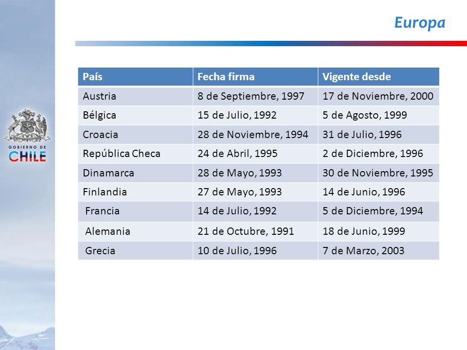 Europa PaísFecha firmaVigente desde Austria8 de Septiembre, 199717 de Noviembre, 2000 Bélgica15 de Julio, 19925 de Agosto, 1999 Croacia28 de Noviembre