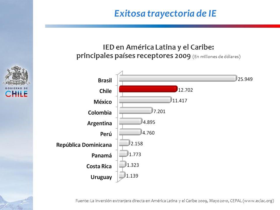 Exitosa trayectoria de IE IED en América Latina y el Caribe: principales países receptores 2009 (En millones de dólares) Fuente: La inversión extranje