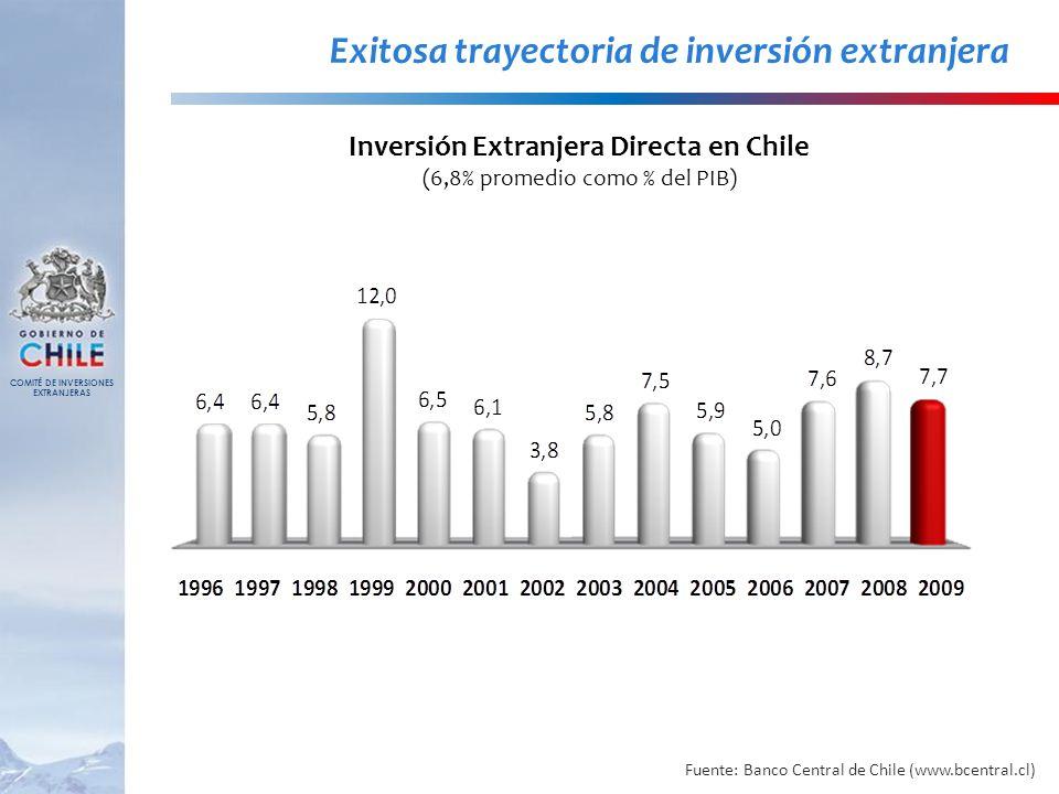 Exitosa trayectoria de inversión extranjera Inversión Extranjera Directa en Chile (6,8% promedio como % del PIB) Fuente: Banco Central de Chile (www.b